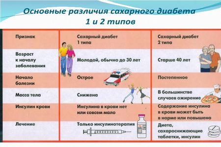 схема отличий форм диабета